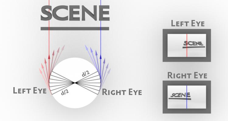 EyeSeparation